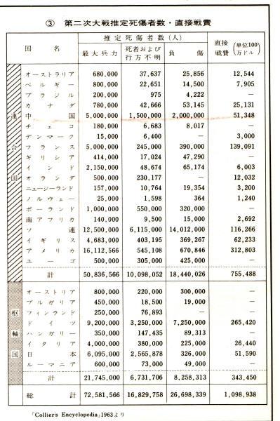 死者 第 数 次 世界 大戦 二 第二次大戦の犠牲者数